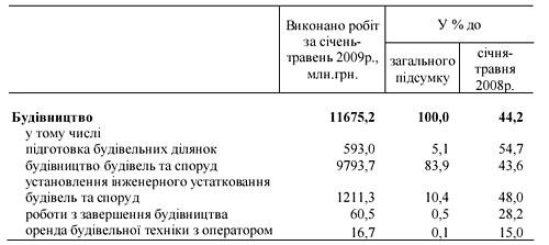 В Украине резко упали объемы строительных работ