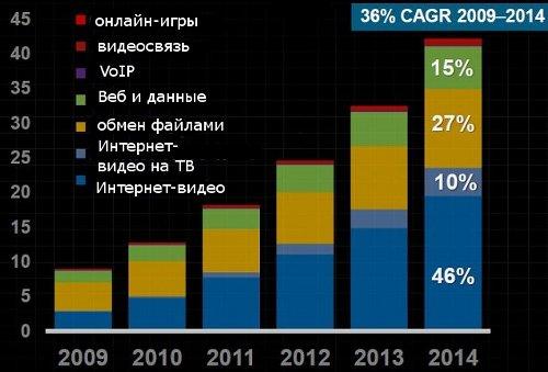 Как будет развиваться мировой Интернет? (диаграммы)