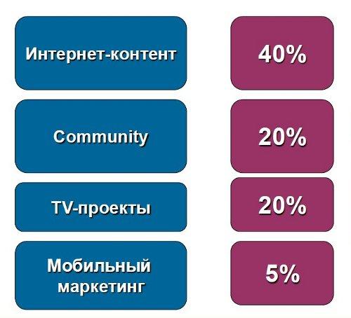 """Самые популярные контент-услуги: данные """"Киевстар"""""""