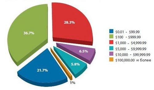 Интернет-преступники заработали полмиллиарда долларов за год