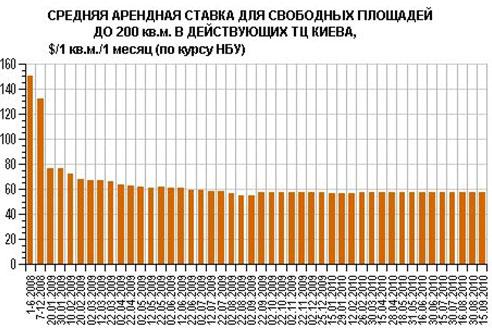 Торговые центры Киева увеличивают посещаемость