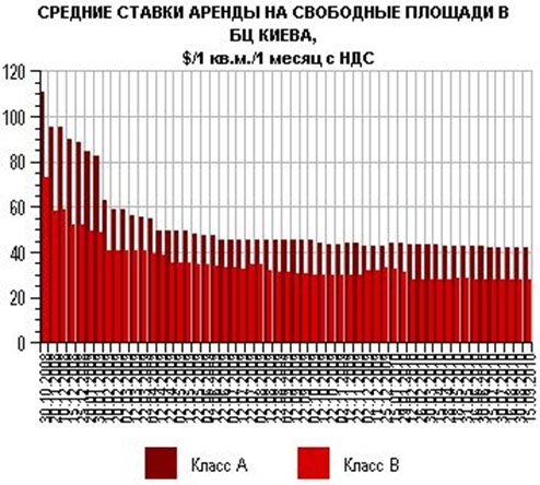 Киевские офисы заполняются арендаторами: актуальные ставки