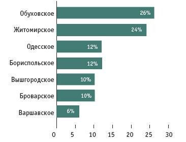 Рынок элитных коттеджей Киева пошел на поправку: итоги июня