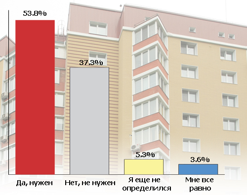 Интернет голосует за налог на недвижимость: результаты опроса