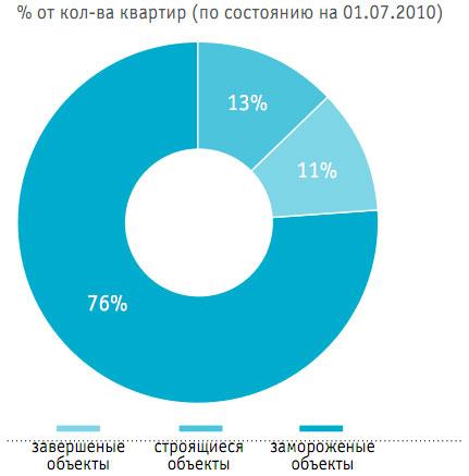Элитное жилье Киева: прогнозы на 2011 год