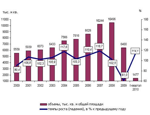 Большая часть введенного в эксплуатацию жилья - частный сектор