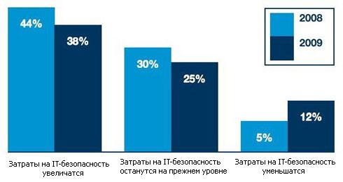 38% руководителей планируют больше тратить на IT-безопасность
