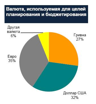 67% компаний в Украине используют иностранную валюту для бюджетирования и планирования