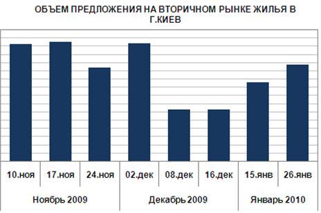 Цены на жилье в Киеве падают, а спроса - нет