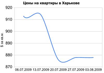Жилье в регионах: динамика цен в июле