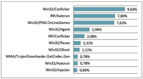 Топ-5 вирусных угроз: итоги ноября