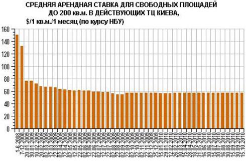 Арендные ставки в ТЦ Киева пошли в рост