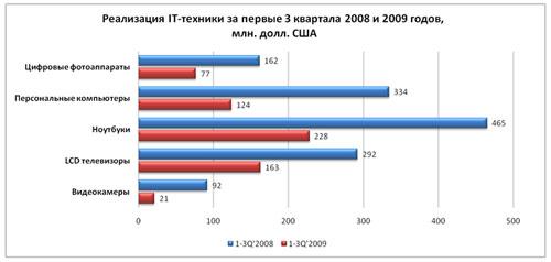 Цифровая розница-2010: прогнозы