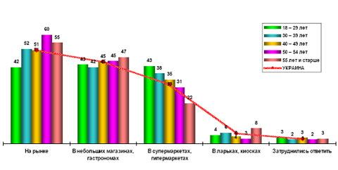 Украинцы оценили продукты питания: данные исследования