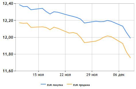 Наличный евро упал ниже 12 грн.