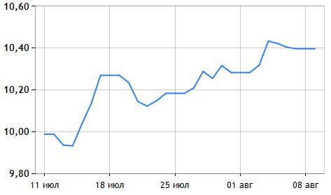 Евро растет и на наличном рынке, и на межбанке