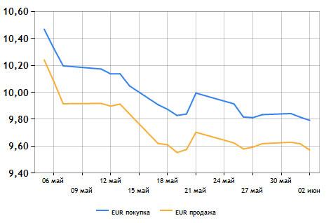 Евро на межбанке медленно снижается (графики)