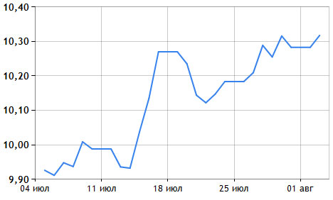Курс евро заметно вырос