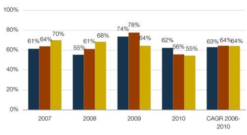За год мировой Интернет-трафик вырос более чем вдвое