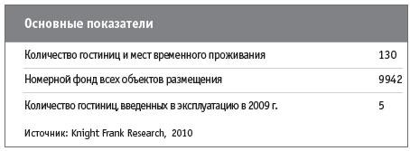 Гостиницы Киева: обзор рынка