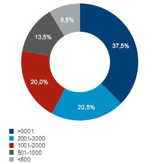 76% киевских офисов арендуют международные компании