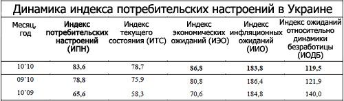 Украинцы откладывают активное потребление