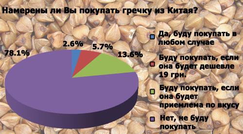 Кто будет покупать китайскую гречку: результаты опроса