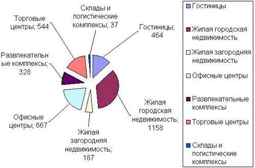 Эксперты подсчитали количество строительных объектов в Украине