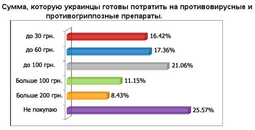 Украинцы готовы тратить на лекарства не более 100 грн.