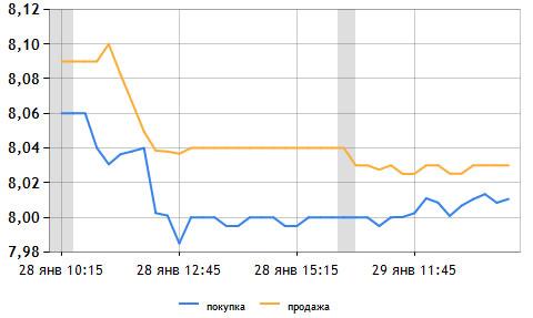 Котировки валют график