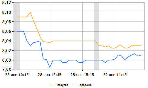 Курс продажи доллара в москве