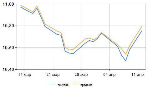 Евро подскочил на новостях о финпомощи Греции