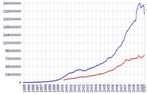 Сколько сайтов в Интернете: данные за январь