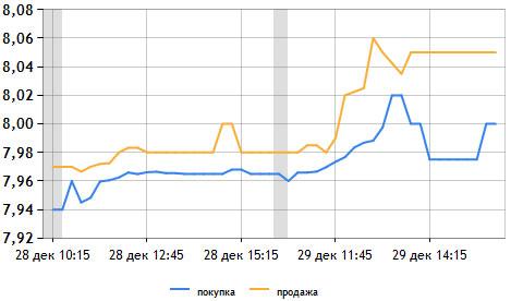 Динамика курса доллара график