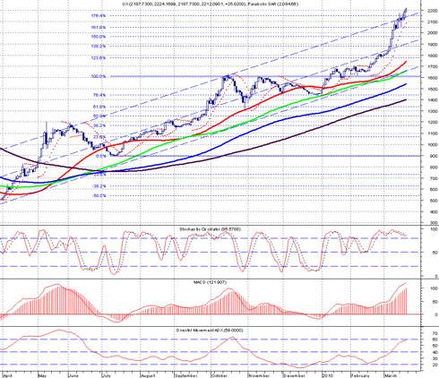 Фондовый рынок: оперативный обзор (на 16:00)