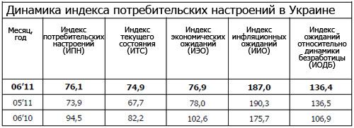 Потребительские настроения улучшились третий месяц подряд