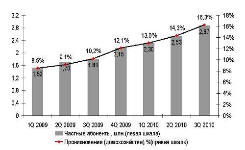 """""""Быстрый"""" Интернет есть у 3 млн. украинцев"""
