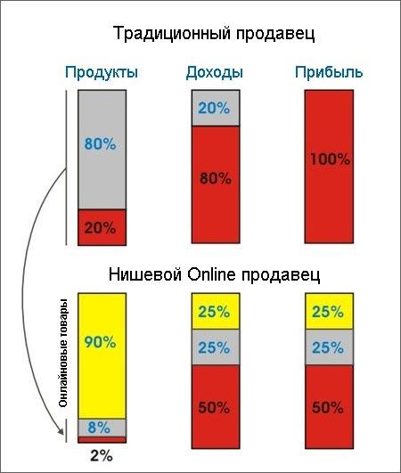 Интернет может подстегнуть продажи нишевых товаров