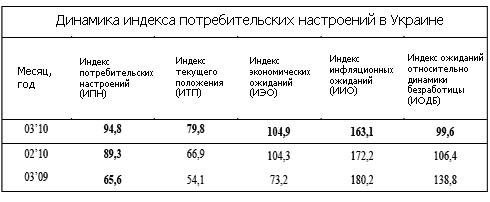 Настроение украинских потребителей приблизилось к оптимизму