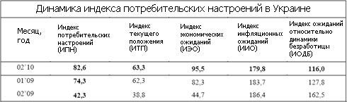Настроение потребителей Восточной Украины резко улучшилось