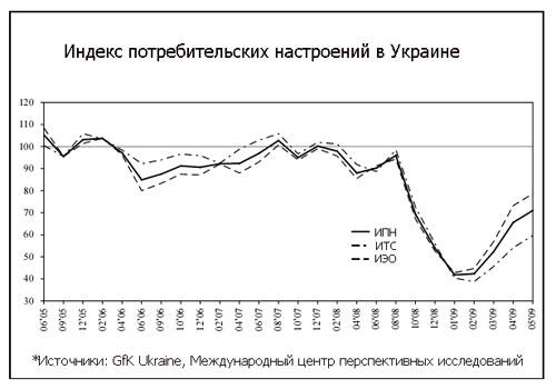 "Украинские потребители ""оттаяли"""