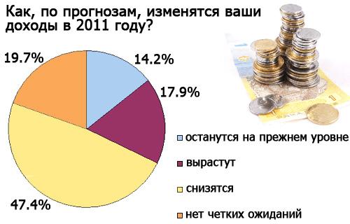"""Кошельки украинцев """"похудеют"""" в 2011 году"""