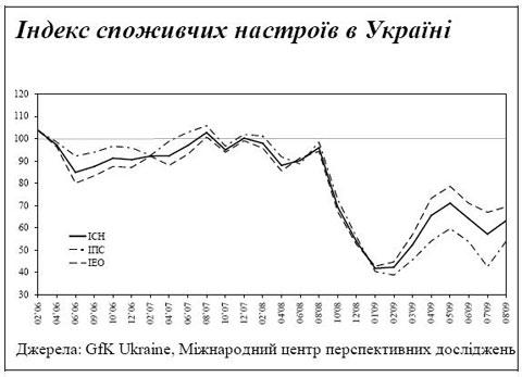 Материальное положение украинцев начинает улучшаться