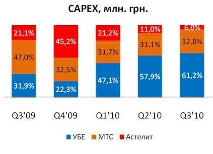 """Рейтинг операторов """"по деньгам"""": данные за III квартал"""