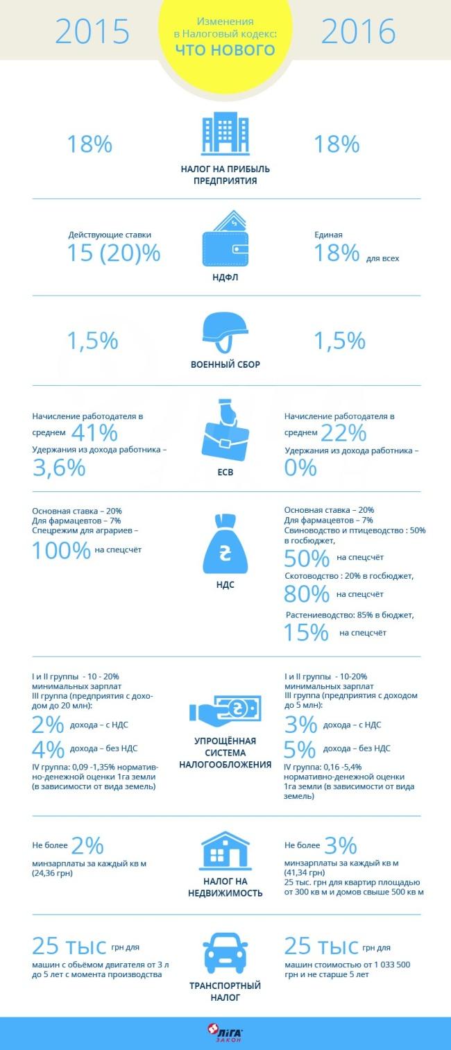 реєстр бюджетних фінансових зобов язань бланк 2015
