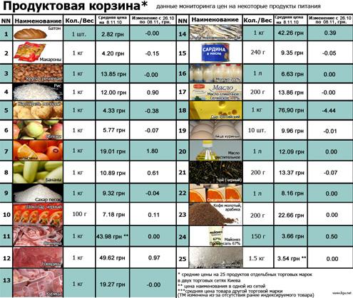 Продуктовая корзина: актуальные цены (на 08.11)