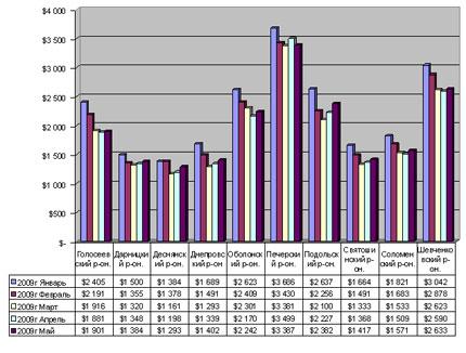 Киевские квартиры: данные риелторов (22-29.05)