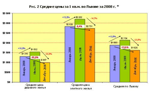 Квартиры во Львове: тенденции и прогнозы (дополнено)