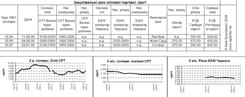 Рынок зерновых и масличных: цены и тенденции (05.-11.08)