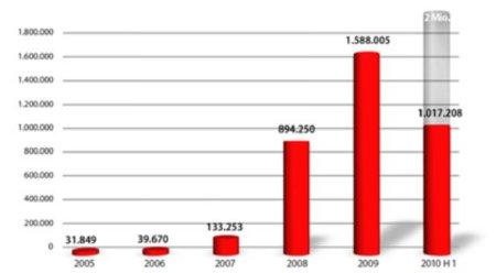 В этом году появится до 2 млн. новых вирусов